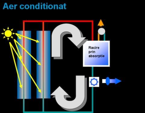 Sistem solar pentru aer conditionat
