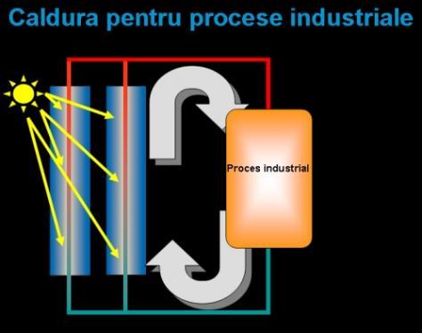 Caldura pentru procese industriale