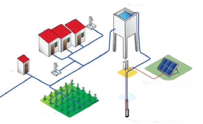 Instalatie sanitara fotovoltaica