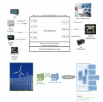 Sis Gateway și simulator DEN